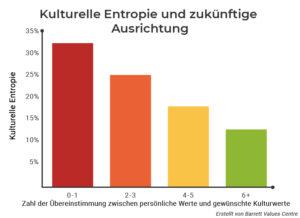 Messung von Unternehmenskultur - Fehler 1