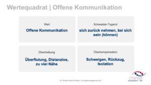 Wertequadrat - Offene Kommunikation